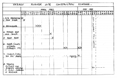 1982-04-01 RGV Repeater Group Site Construction Schedule YNV